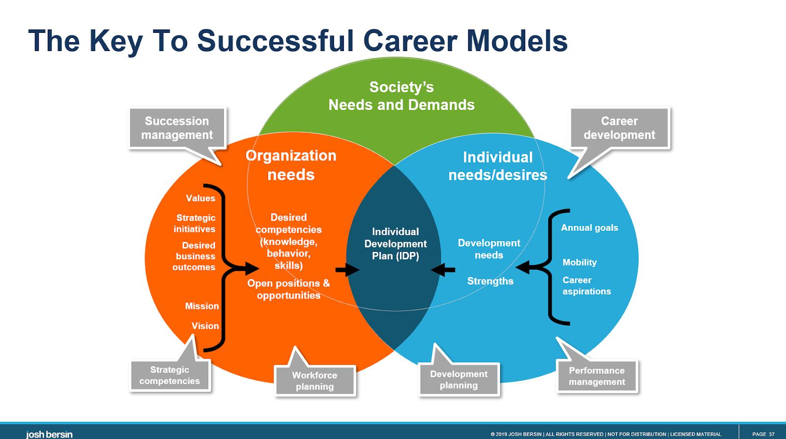 Bersin's Key to Successful Career Models