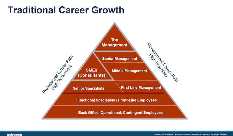 Bersin Career Management