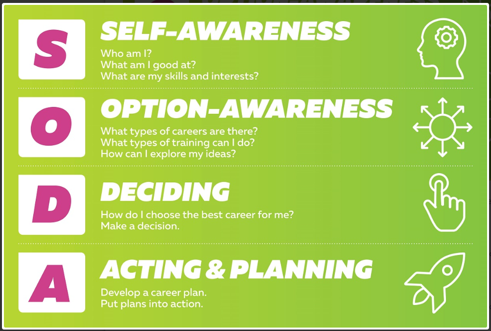 career-planning steps